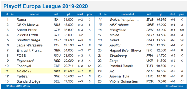 Europa League playoff 2019, seedningstabell