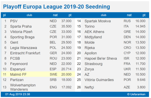 Seedning Europa Leagues playoff 2019-20
